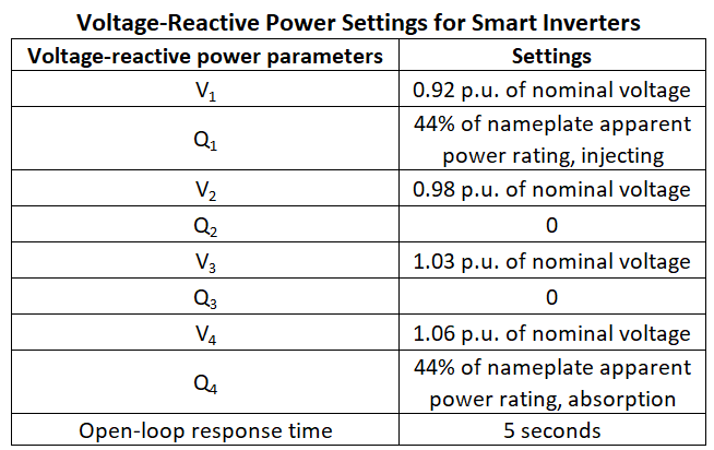table showing Voltage-Reactive Power Settings for Smart Inverters
